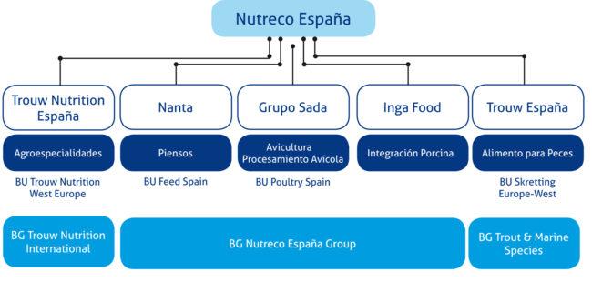 Holding de empresas de Nutreco España