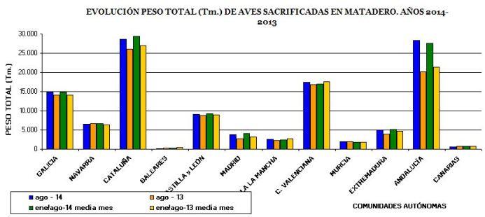 produccion-carne-ave-espana-andalucia