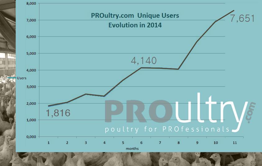 evolución-visitantes-unicos-de-avicultura-a-PROultry-com1.jpg1
