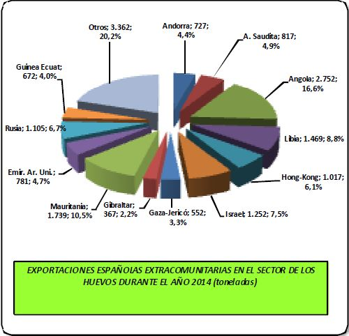 exportaciones-huevos-espana-2014