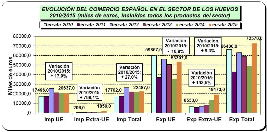 comercio-exterior-huevos-exportacion
