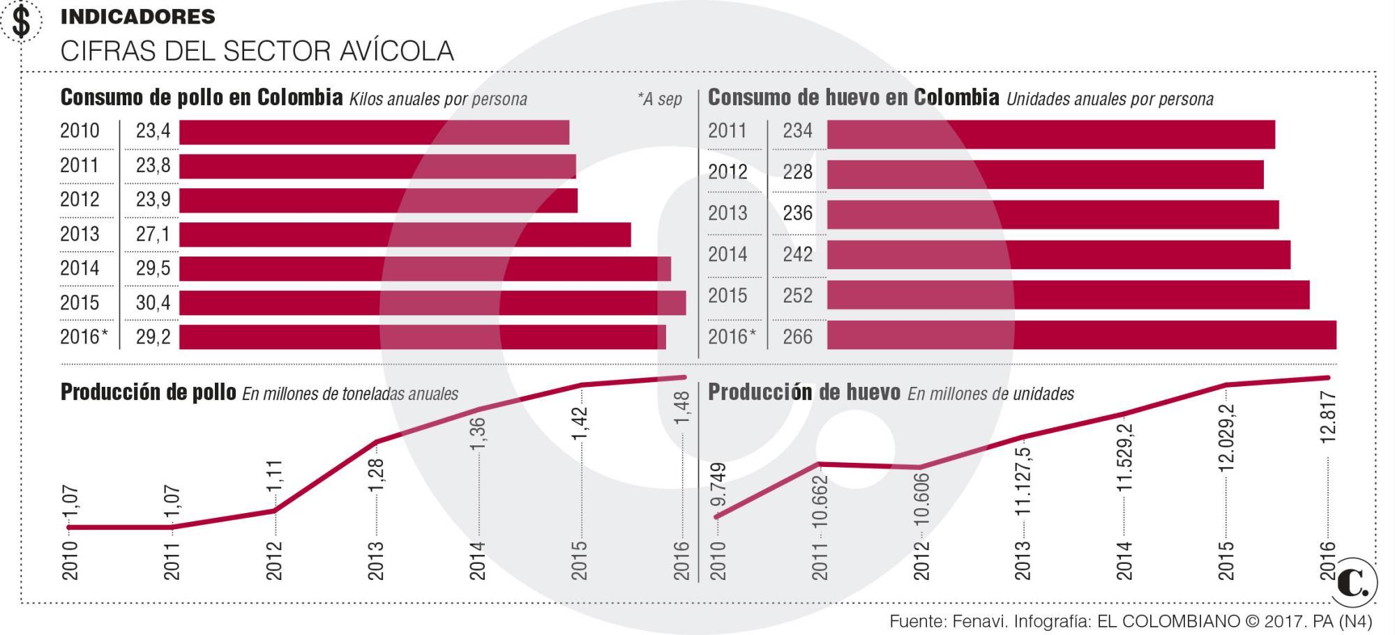 FENAVI COLOMBIA AVICULTURA CONSUMO