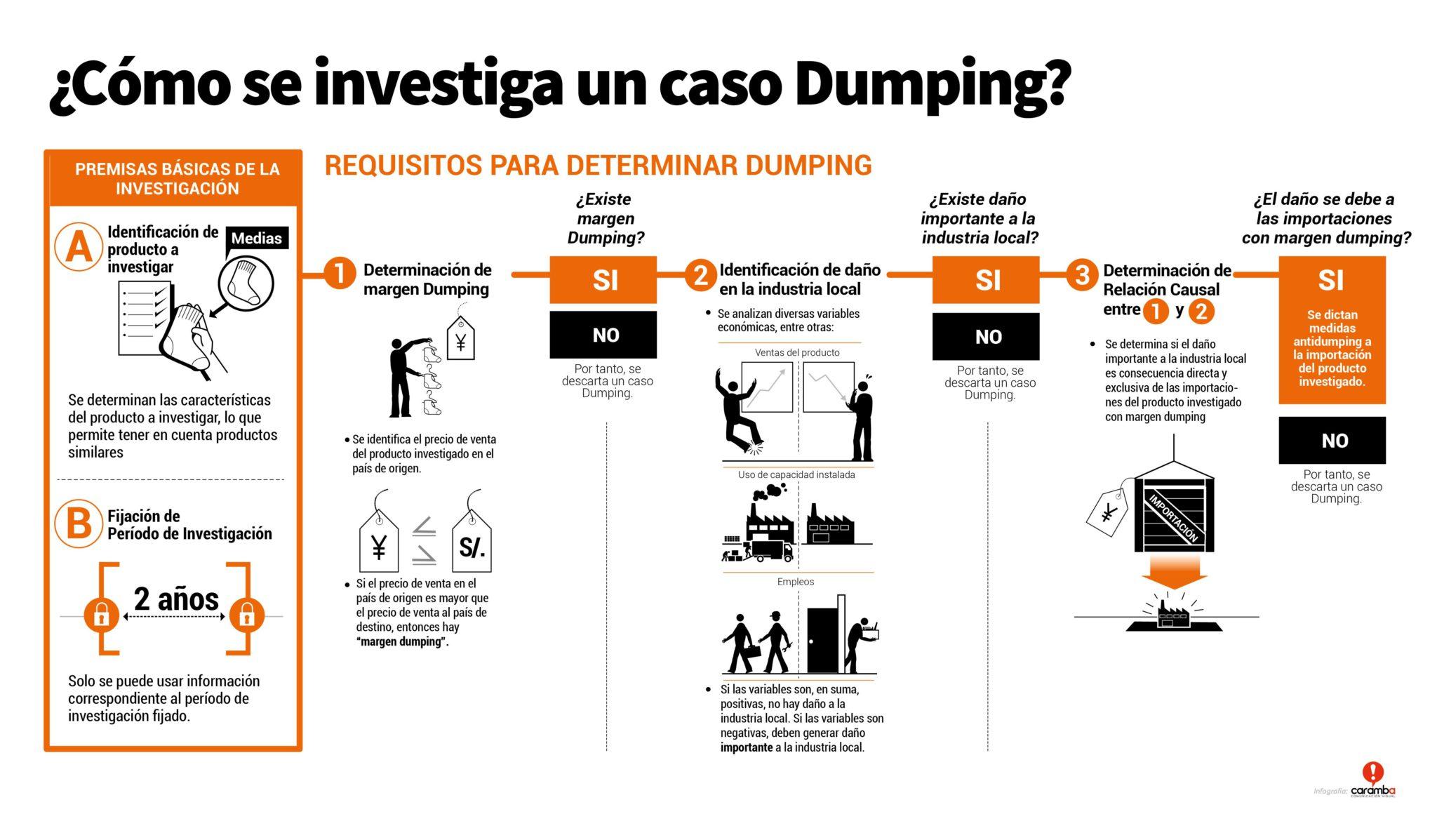 dumping china