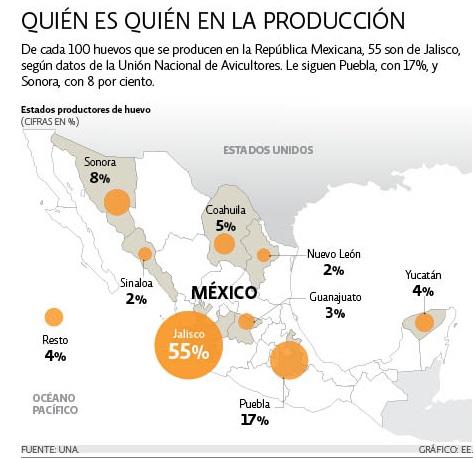 sector-avicola-de-puesta-huevos-en-mexico