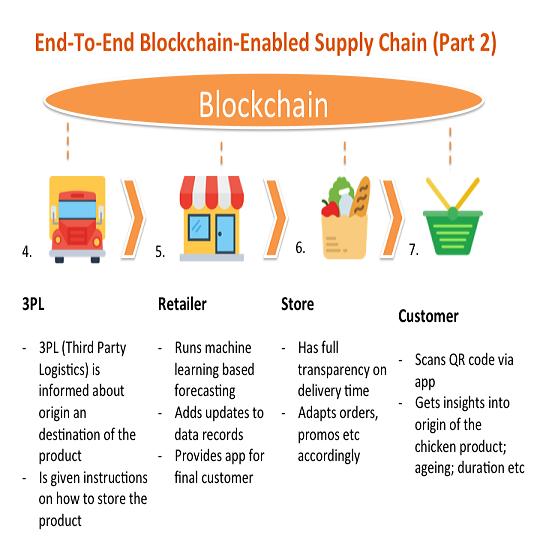 Proceso paso a paso de la tecnología Blockchain (parte 2).