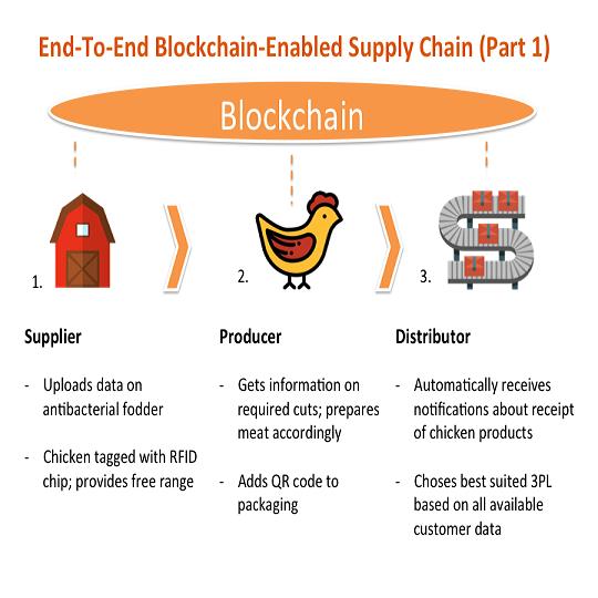 Proceso paso a paso de la tecnología Blockchain (parte 1).