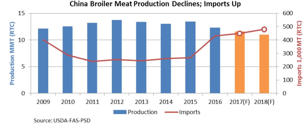 La producción de carne de pollo en China disminuye y las importaciones aumentan.