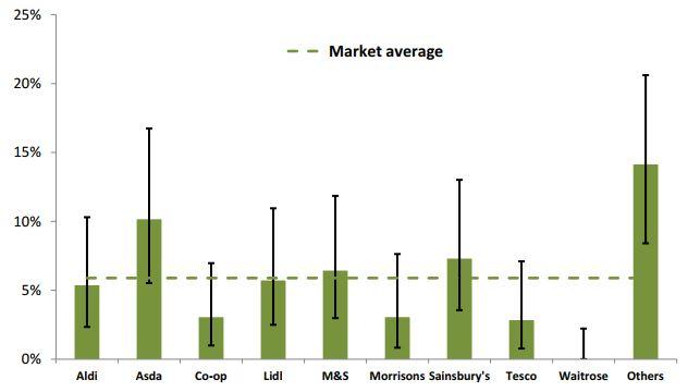 Porcentaje de pollos con altos niveles de Campylobacter (más de 1000 ufc / g), por distribuidor: abril - julio de 2017.