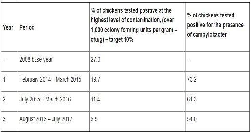 Resumen de los últimos 3 años de la presencia de Campylobacter en pollos.