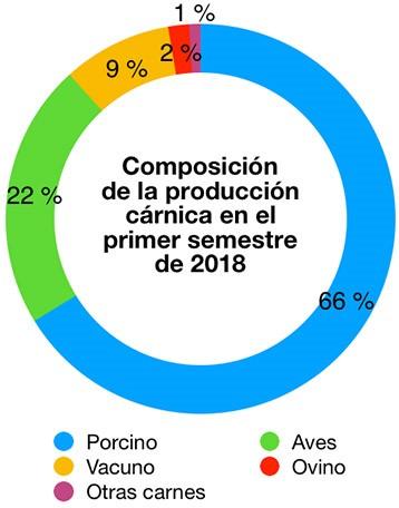 Gráfico elaborado por EUROCARNE