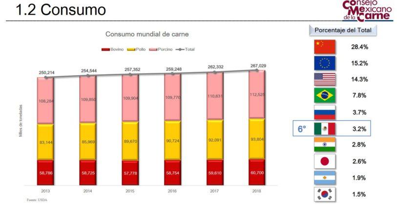 México ocupa ya el séptimo lugar en consumo de pollo - Avicultura